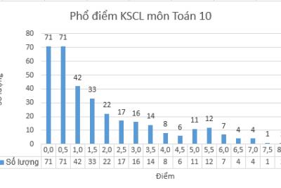 Phổ điểm KSCL môn Toán 10